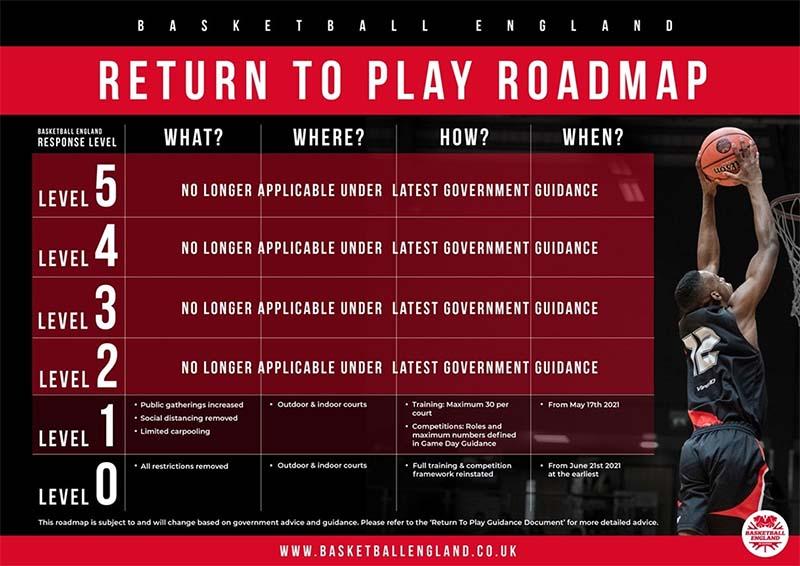 return to play roadmap basketball england