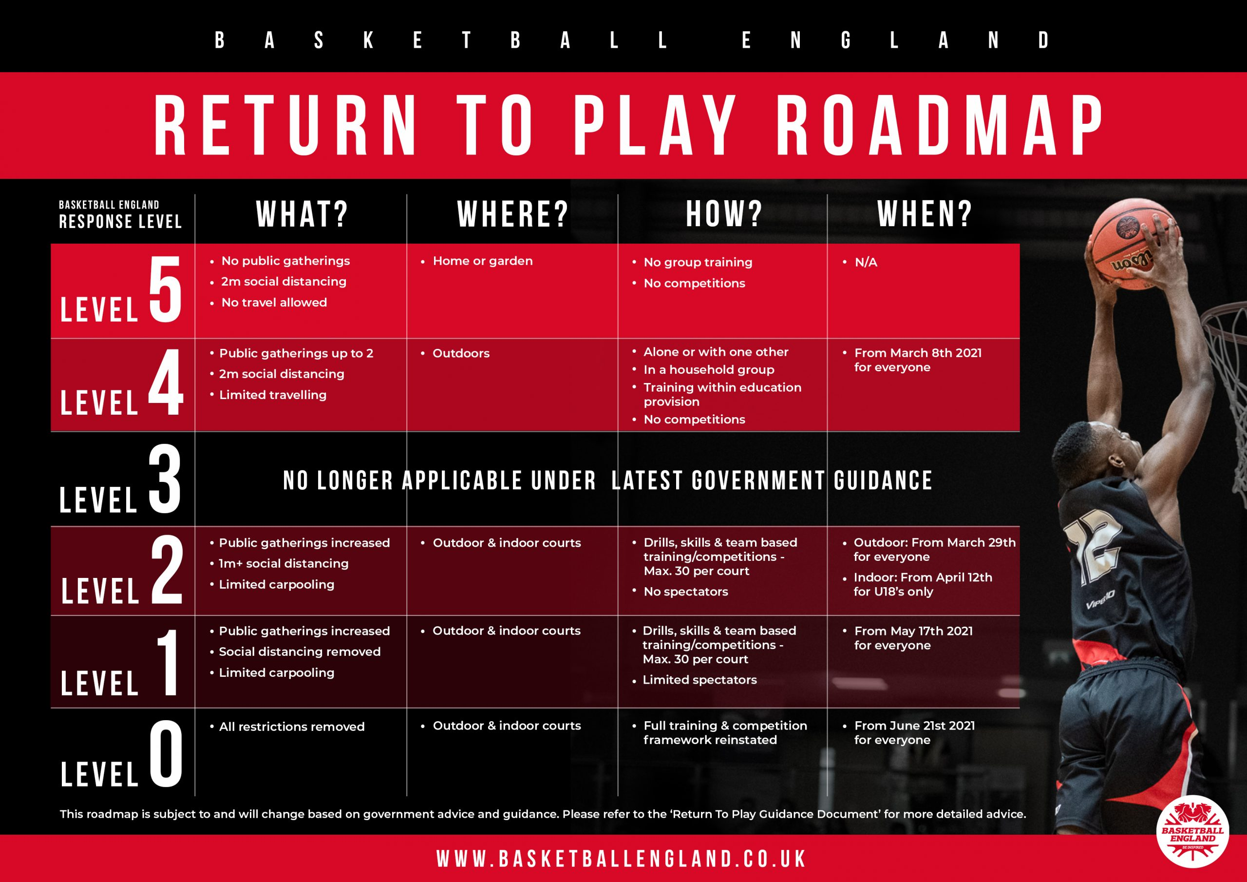 return to play roadmap